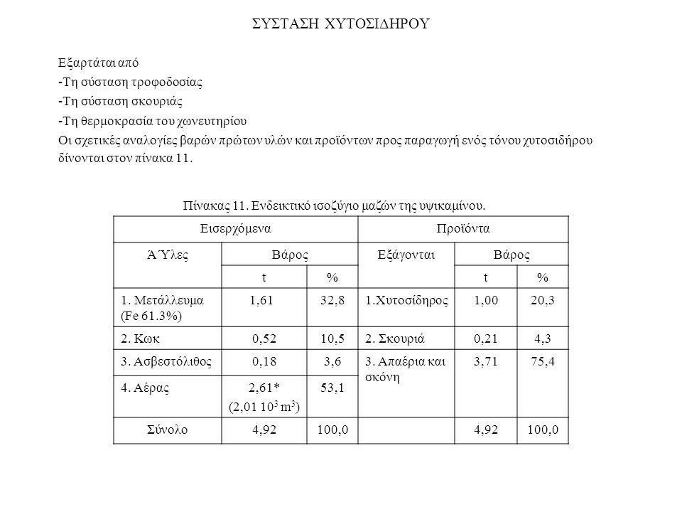 ΣΥΣΤΑΣΗ ΧΥΤΟΣΙΔΗΡΟΥ Εξαρτάται από -Τη σύσταση τροφοδοσίας -Τη σύσταση σκουριάς -Τη θερμοκρασία του χωνευτηρίου Οι σχετικές αναλογίες βαρών πρώτων υλών