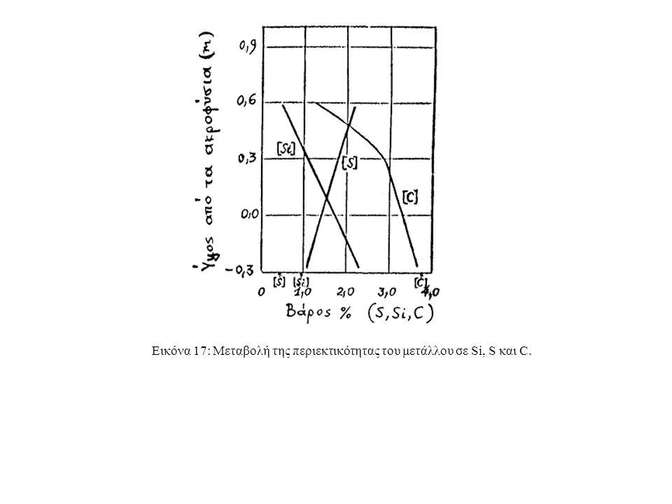 Εικόνα 17: Μεταβολή της περιεκτικότητας του μετάλλου σε Si, S και C.