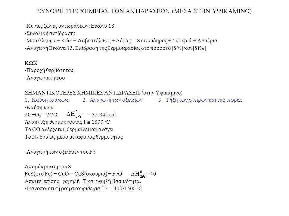 ΣΥΝΟΨΗ ΤΗΣ ΧΗΜΕΙΑΣ ΤΩΝ ΑΝΤΙΔΡΑΣΕΩΝ (ΜΕΣΑ ΣΤΗΝ ΥΨΙΚΑΜΙΝΟ) -Κύριες ζώνες αντιδράσεων: Εικόνα 18 -Συνολική αντίδραση: Μετάλλευμα + Κώκ + Ασβεστόλιθος + Α