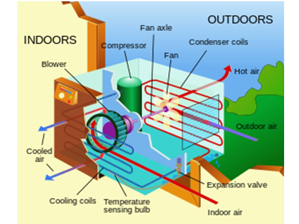 Youtube.com How Air Conditioning Work Refrigeration Cycle