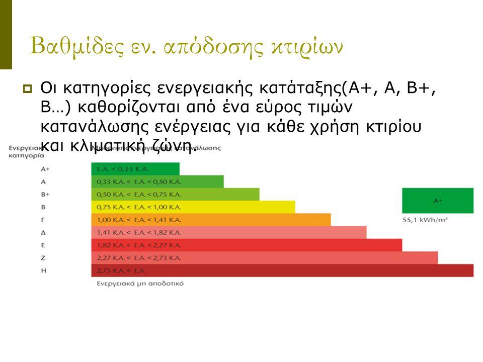 Βαθμίδες εν. απόδοσης κτιρίων  Οι κατηγορίες ενεργειακής κατάταξης(A+, A, B+, B…) καθορίζονται από ένα εύρος τιμών κατανάλωσης ενέργειας για κάθε χρή