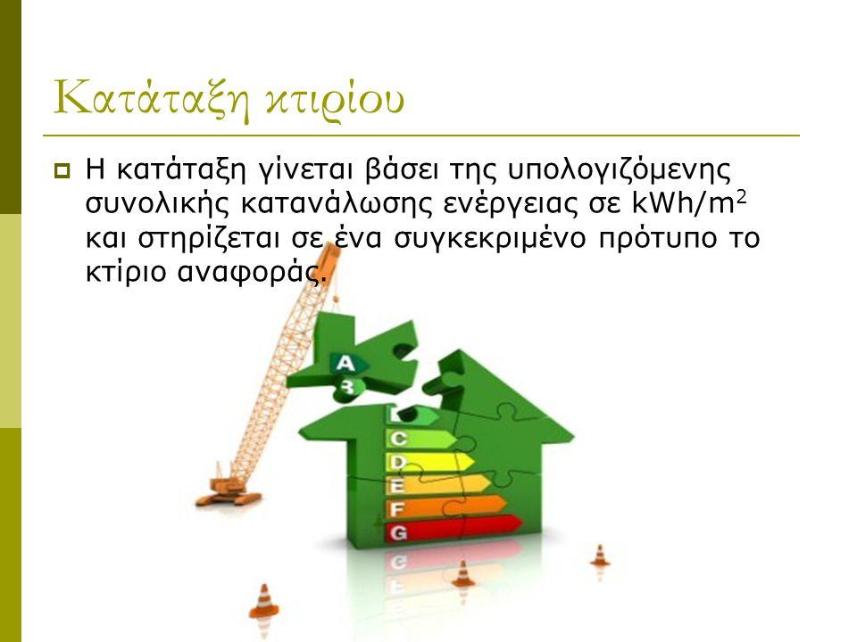 Κατάταξη κτιρίου  Η κατάταξη γίνεται βάσει της υπολογιζόμενης συνολικής κατανάλωσης ενέργειας σε kWh/m 2 και στηρίζεται σε ένα συγκεκριμένο πρότυπο τ