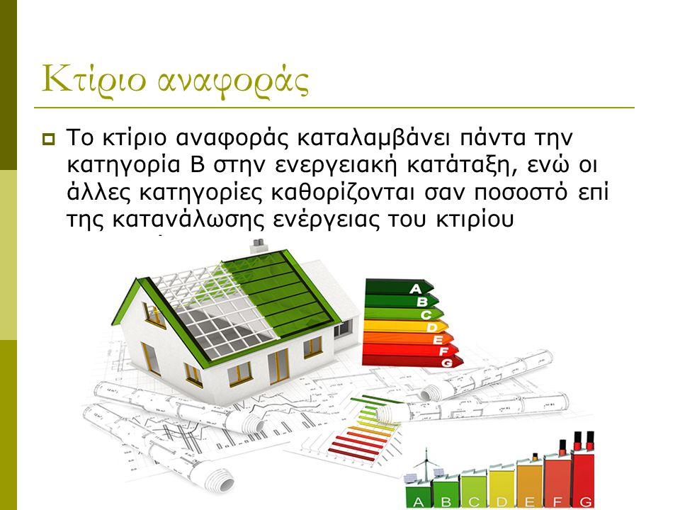 Κτίριο αναφοράς  Το κτίριο αναφοράς καταλαμβάνει πάντα την κατηγορία Β στην ενεργειακή κατάταξη, ενώ οι άλλες κατηγορίες καθορίζονται σαν ποσοστό επί