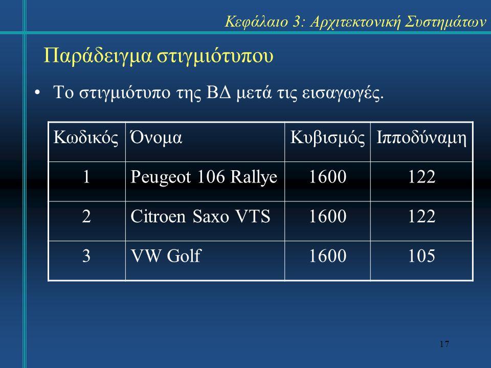 17 Το στιγμιότυπο της ΒΔ μετά τις εισαγωγές. Παράδειγμα στιγμιότυπου ΚωδικόςΌνομαΚυβισμόςΙπποδύναμη 1Peugeot 106 Rallye1600122 2Citroen Saxo VTS160012