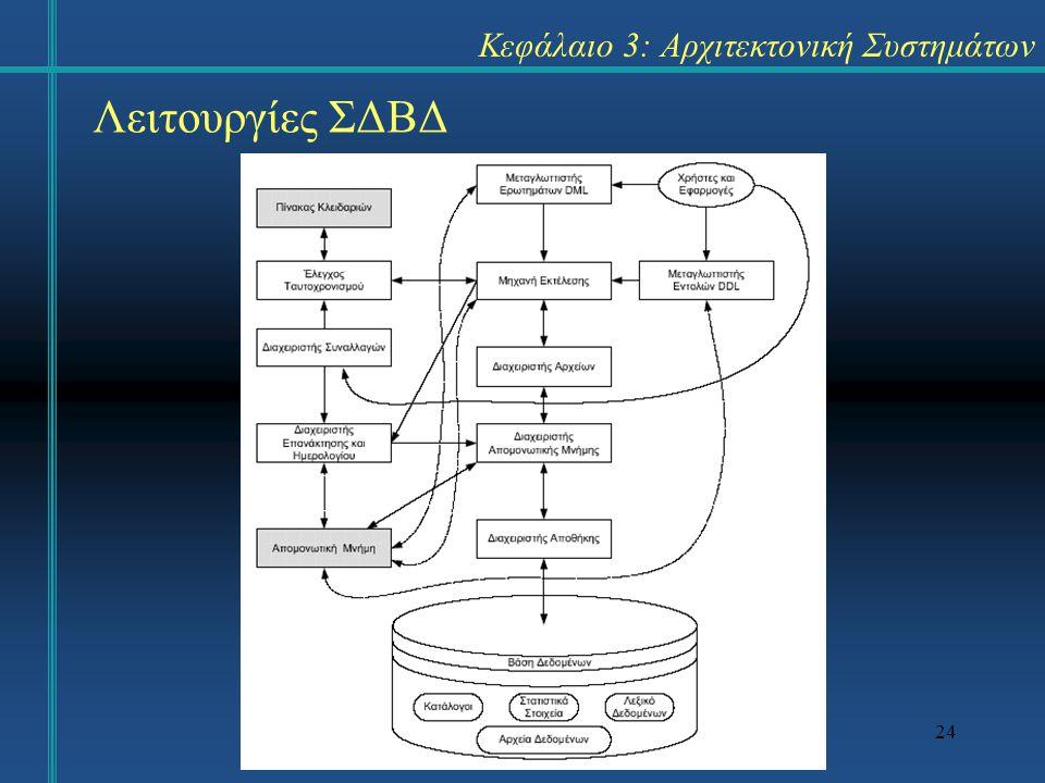 24 Κεφάλαιο 3: Αρχιτεκτονική Συστημάτων Λειτουργίες ΣΔΒΔ