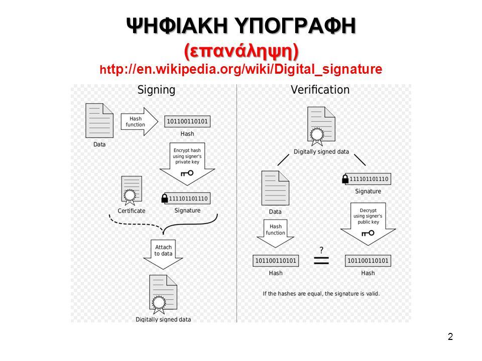 ΨΗΦΙΑΚΑ ΠΙΣΤΟΠΟΙΗΤΙΚΑ Χ.509 (επανάληψη) http://www.verisign.com.au/repository/tutorial/digital/intro1.shtml Αν συνοδεύουν υπογραμμένο μήνυμα, βεβαιώνουν τη γνησιότητα του Δημοσίου Κλειδιού του αποστολέα (subject) κατά μια Τρίτη Έμπιστη Οντότητα TTP - Third Trusted Party: Την Αρχή Πιστοποίησης, Certification Authority – CA Αν χρειάζεται και έλεγχος του Δημοσίου Κλειδιού της CA, μπορεί να αποστέλλεται και 2 ο (ή και 3 ο, 4 ο …πιστοποιητικό) από ιεραρχικά δομημένες CA Η CA υπογράφει ένα ψηφιακό πιστοποιητικό με το Ιδιωτικό Κλειδί της.