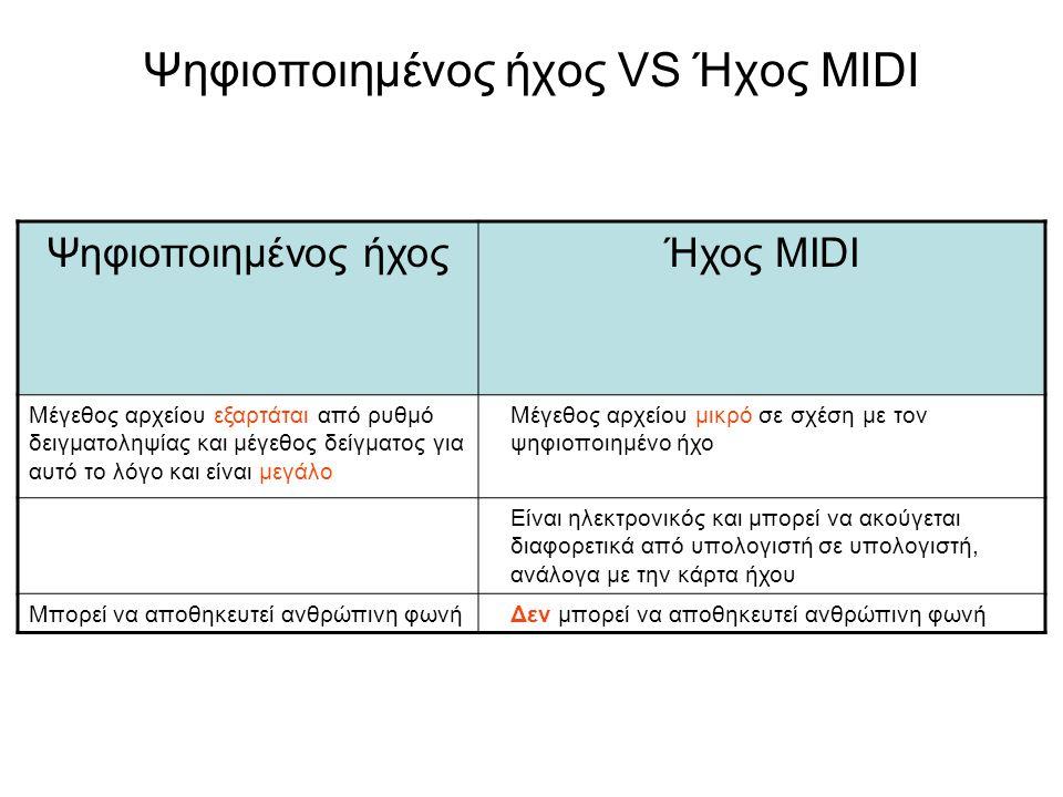 Ψηφιοποιημένος ήχος VS Ήχος MIDI Ψηφιοποιημένος ήχοςΉχος MIDI Μέγεθος αρχείου εξαρτάται από ρυθμό δειγματοληψίας και μέγεθος δείγματος για αυτό το λόγ