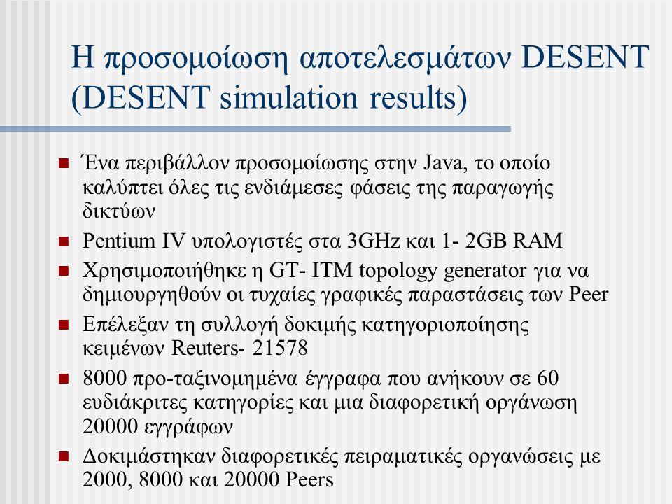 Η προσομοίωση αποτελεσμάτων DESENT (DESENT simulation results) Ένα περιβάλλον προσομοίωσης στην Java, το οποίο καλύπτει όλες τις ενδιάμεσες φάσεις της παραγωγής δικτύων Pentium IV υπολογιστές στα 3GHz και 1- 2GB RAM Χρησιμοποιήθηκε η GT- ITM topology generator για να δημιουργηθούν οι τυχαίες γραφικές παραστάσεις των Peer Επέλεξαν τη συλλογή δοκιμής κατηγοριοποίησης κειμένων Reuters- 21578 8000 προ-ταξινομημένα έγγραφα που ανήκουν σε 60 ευδιάκριτες κατηγορίες και μια διαφορετική οργάνωση 20000 εγγράφων Δοκιμάστηκαν διαφορετικές πειραματικές οργανώσεις με 2000, 8000 και 20000 Peers
