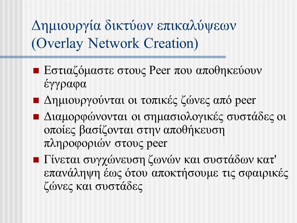 Δημιουργία δικτύων επικαλύψεων (Overlay Network Creation) Εστιαζόμαστε στους Peer που αποθηκεύουν έγγραφα Δημιουργούνται οι τοπικές ζώνες από peer Διαμορφώνονται οι σημασιολογικές συστάδες οι οποίες βασίζονται στην αποθήκευση πληροφοριών στους peer Γίνεται συγχώνευση ζωνών και συστάδων κατ επανάληψη έως ότου αποκτήσουμε τις σφαιρικές ζώνες και συστάδες