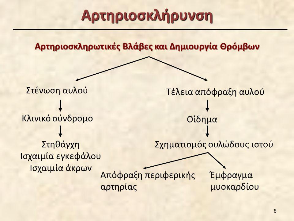 Αρτηριοσκλήρυνση Αρτηριοσκληρωτικές Βλάβες και Δημιουργία Θρόμβων Στένωση αυλού Κλινικό σύνδρομο Στηθάγχη Ισχαιμία εγκεφάλου Ισχαιμία άκρων Τέλεια από