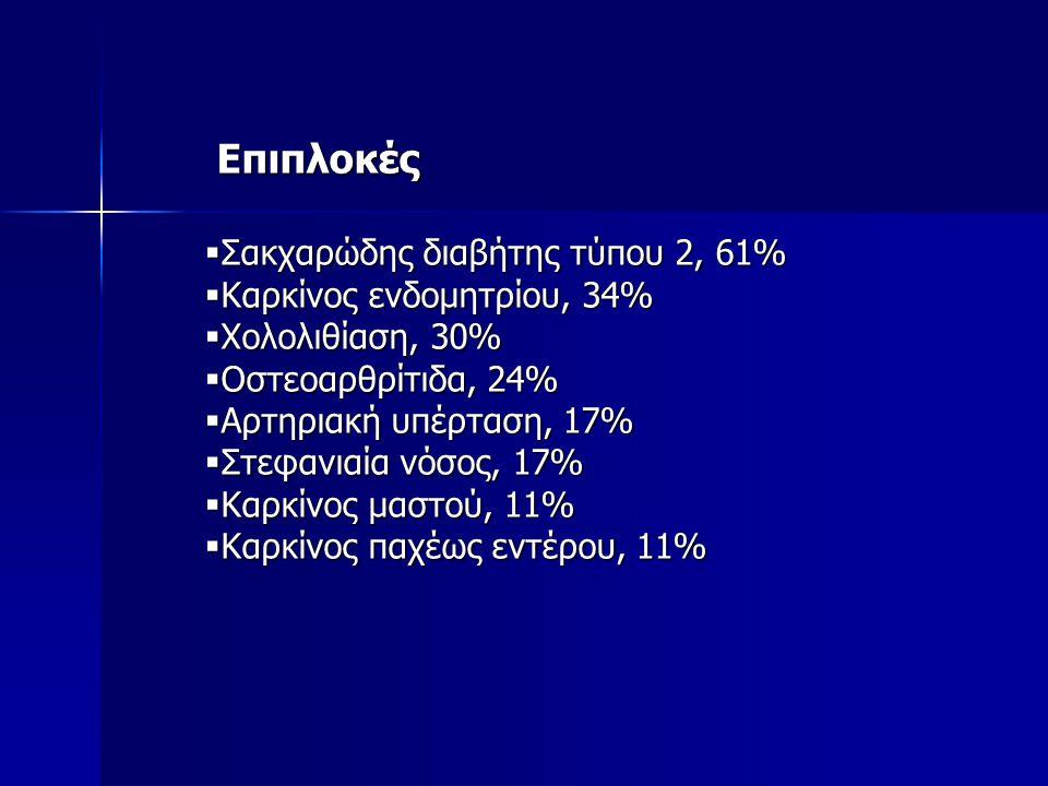 Επιπλοκές Επιπλοκές  Σακχαρώδης διαβήτης τύπου 2, 61%  Καρκίνος ενδομητρίου, 34%  Χολολιθίαση, 30%  Οστεοαρθρίτιδα, 24%  Αρτηριακή υπέρταση, 17%