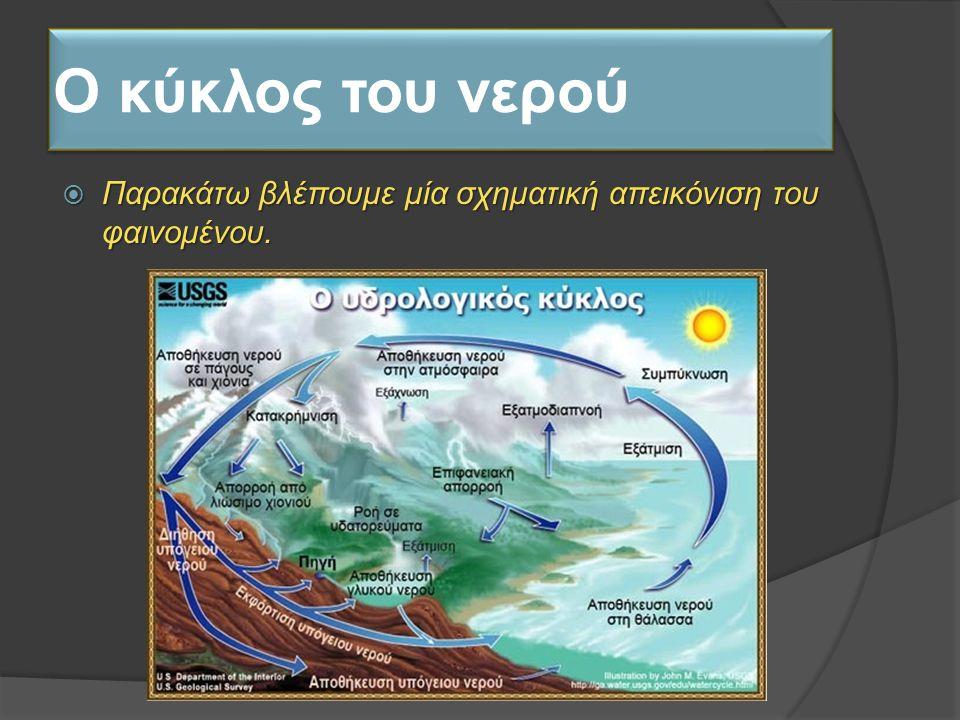 Ο κύκλος του νερού  Παρακάτω βλέπουμε μία σχηματική απεικόνιση του φαινομένου.