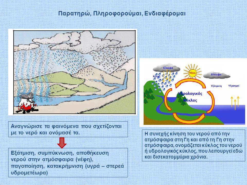 Αναγνώρισε τα φαινόμενα που σχετίζονται με το νερό και ονόμασέ τα.