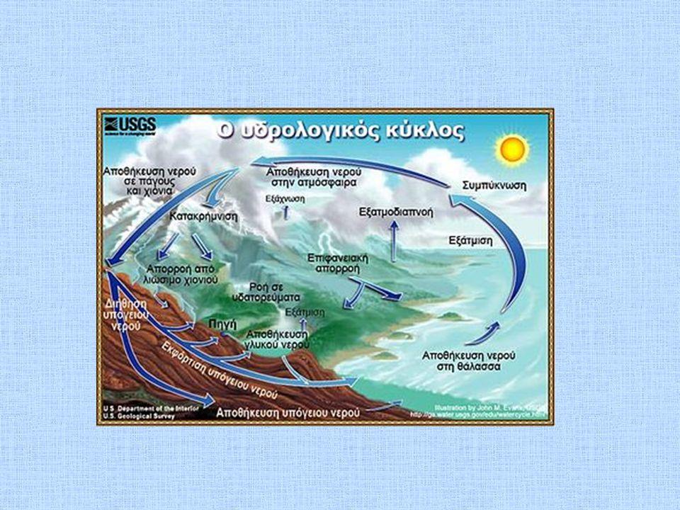 Εφαρμόζω, Εξηγώ, Γενικεύω Υπάρχει μια σταθερή ποσότητα νερού, που «κινείται» συνεχώς σε ένα κλειστό κύκλο μεταξύ ωκεανών-θάλασσας-λιμνών-ποταμών, σύννεφων και Γής.