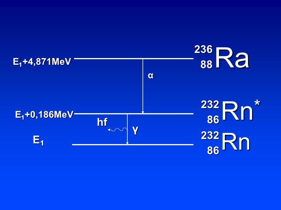 Ra Rn * Rn 236 88 88 232 86 86 232 α hf γ Ε1Ε1Ε1Ε1 Ε 1 +0,186ΜeV Ε 1 +4,871ΜeV