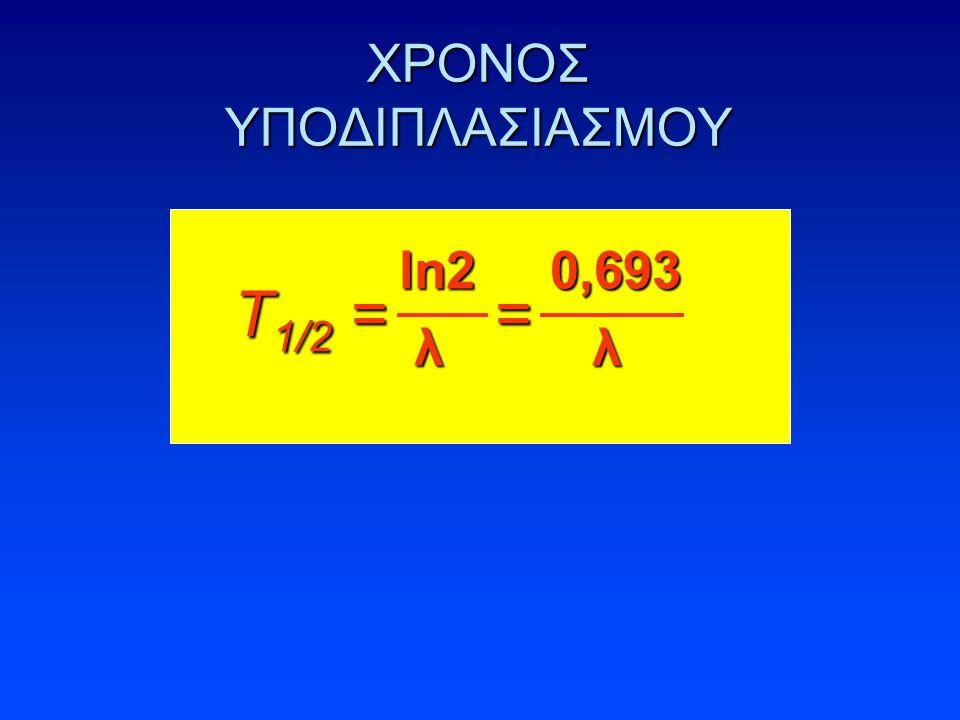 ΧΡΟΝΟΣ ΥΠΟΔΙΠΛΑΣΙΑΣΜΟΥ ln2 0,693 λ λ λ λ T 1/2 = =