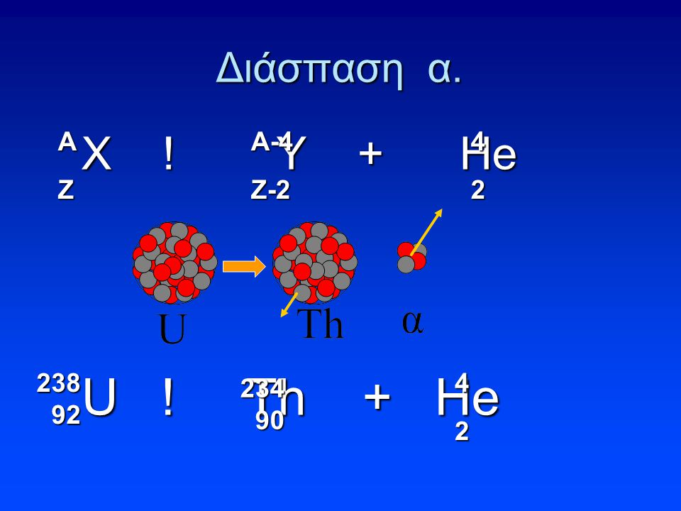 Διάσπαση α. Χ ! Υ + Ηe Χ ! Υ + Ηe U ! Th + He U ! Th + He 238 92 234 90 42 AZA-4Z-242