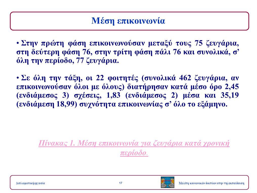 17 Μελέτη κοινωνικών δικτύων στην τηλεκπαίδευσηΔιπλωματική εργασία Μέση επικοινωνία Πίνακας 1. Μέση επικοινωνία για ζευγάρια κατά χρονική περίοδο. Στη