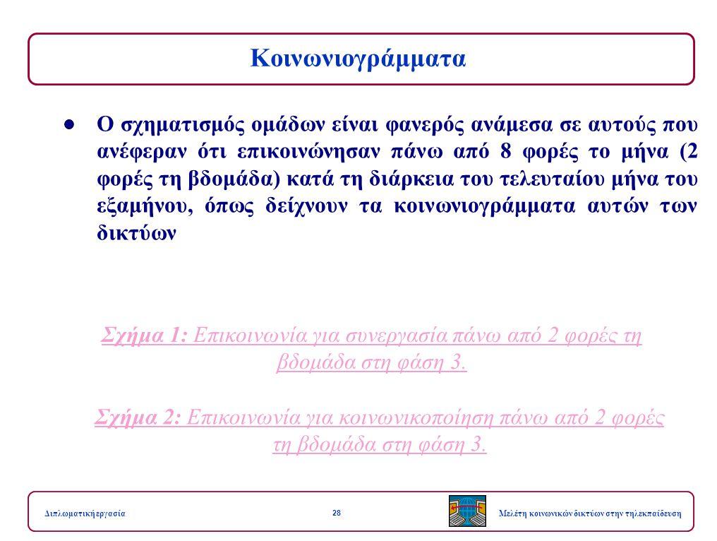 28 Μελέτη κοινωνικών δικτύων στην τηλεκπαίδευσηΔιπλωματική εργασία Κοινωνιογράμματα Ο σχηματισμός ομάδων είναι φανερός ανάμεσα σε αυτούς που ανέφεραν