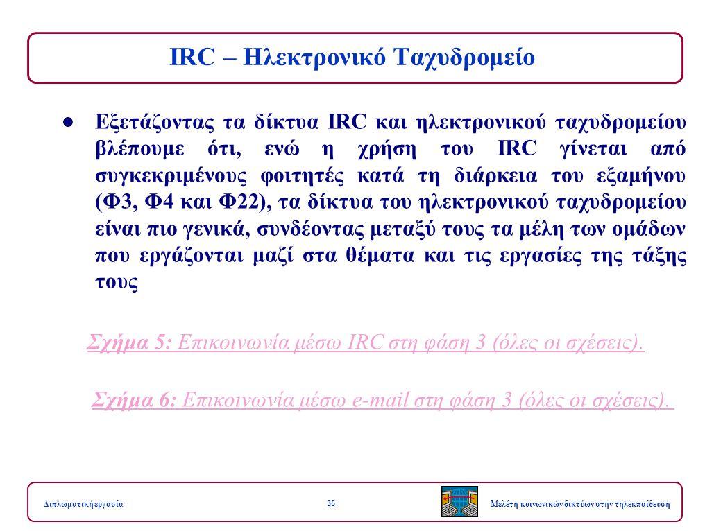 35 Μελέτη κοινωνικών δικτύων στην τηλεκπαίδευσηΔιπλωματική εργασία IRC – Ηλεκτρονικό Ταχυδρομείο Εξετάζοντας τα δίκτυα IRC και ηλεκτρονικού ταχυδρομείου βλέπουμε ότι, ενώ η χρήση του IRC γίνεται από συγκεκριμένους φοιτητές κατά τη διάρκεια του εξαμήνου (Φ3, Φ4 και Φ22), τα δίκτυα του ηλεκτρονικού ταχυδρομείου είναι πιο γενικά, συνδέοντας μεταξύ τους τα μέλη των ομάδων που εργάζονται μαζί στα θέματα και τις εργασίες της τάξης τους Σχήμα 5: Επικοινωνία μέσω IRC στη φάση 3 (όλες οι σχέσεις).