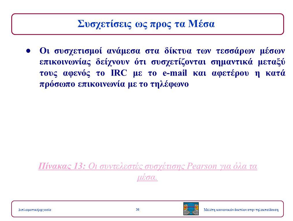 36 Μελέτη κοινωνικών δικτύων στην τηλεκπαίδευσηΔιπλωματική εργασία Συσχετίσεις ως προς τα Μέσα Οι συσχετισμοί ανάμεσα στα δίκτυα των τεσσάρων μέσων επικοινωνίας δείχνουν ότι συσχετίζονται σημαντικά μεταξύ τους αφενός το IRC με το e-mail και αφετέρου η κατά πρόσωπο επικοινωνία με το τηλέφωνο Πίνακας 13: Οι συντελεστές συσχέτισης Pearson για όλα τα μέσα.