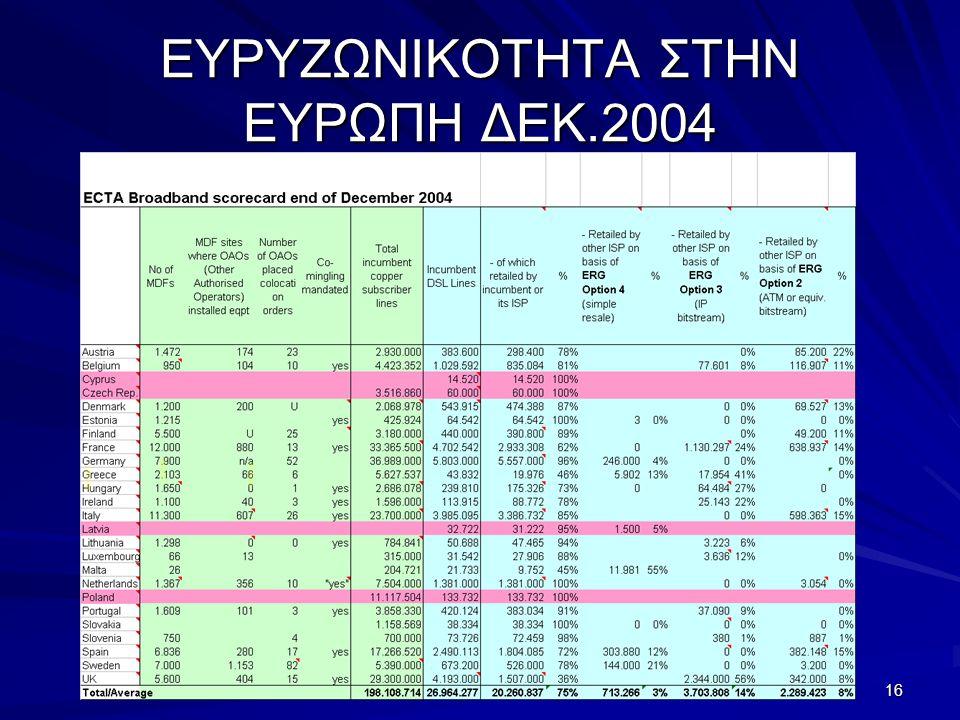 Χρήστος Π. Καστώρης 16 ΕΥΡΥΖΩΝΙΚΟΤΗΤΑ ΣΤΗΝ ΕΥΡΩΠΗ ΔΕΚ.2004