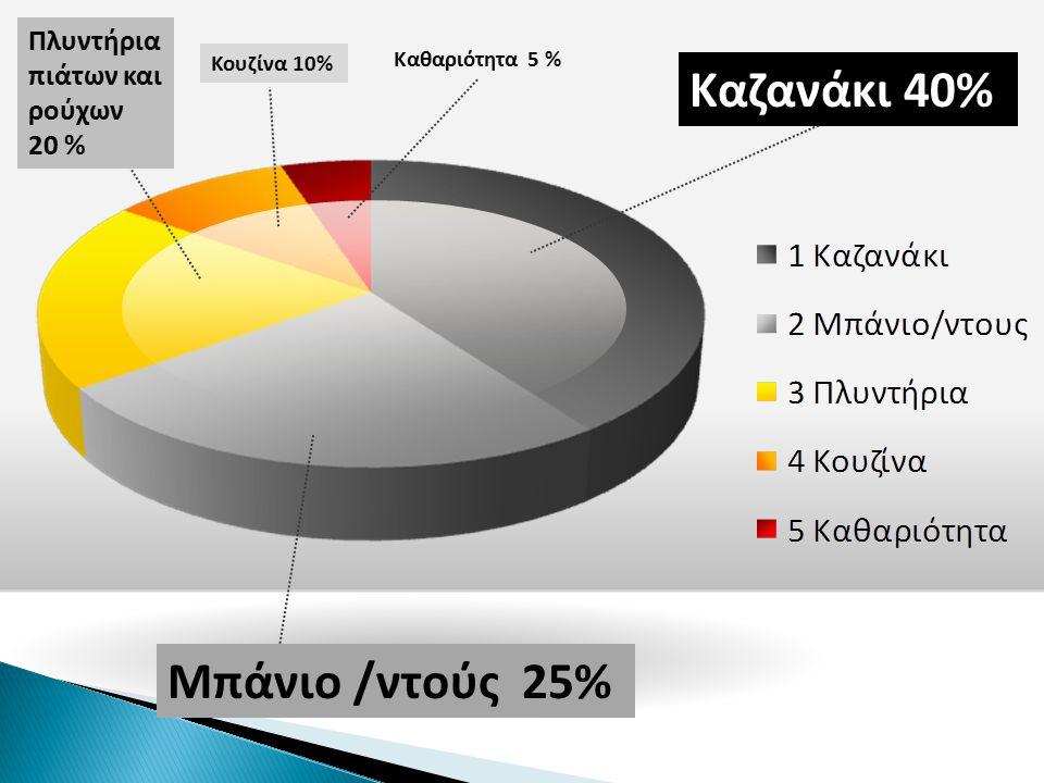 Μπάνιο /ντούς 25% Κουζίνα 10% Καθαριότητα 5 % Καζανάκι 40% Πλυντήρια πιάτων και ρούχων 20 %