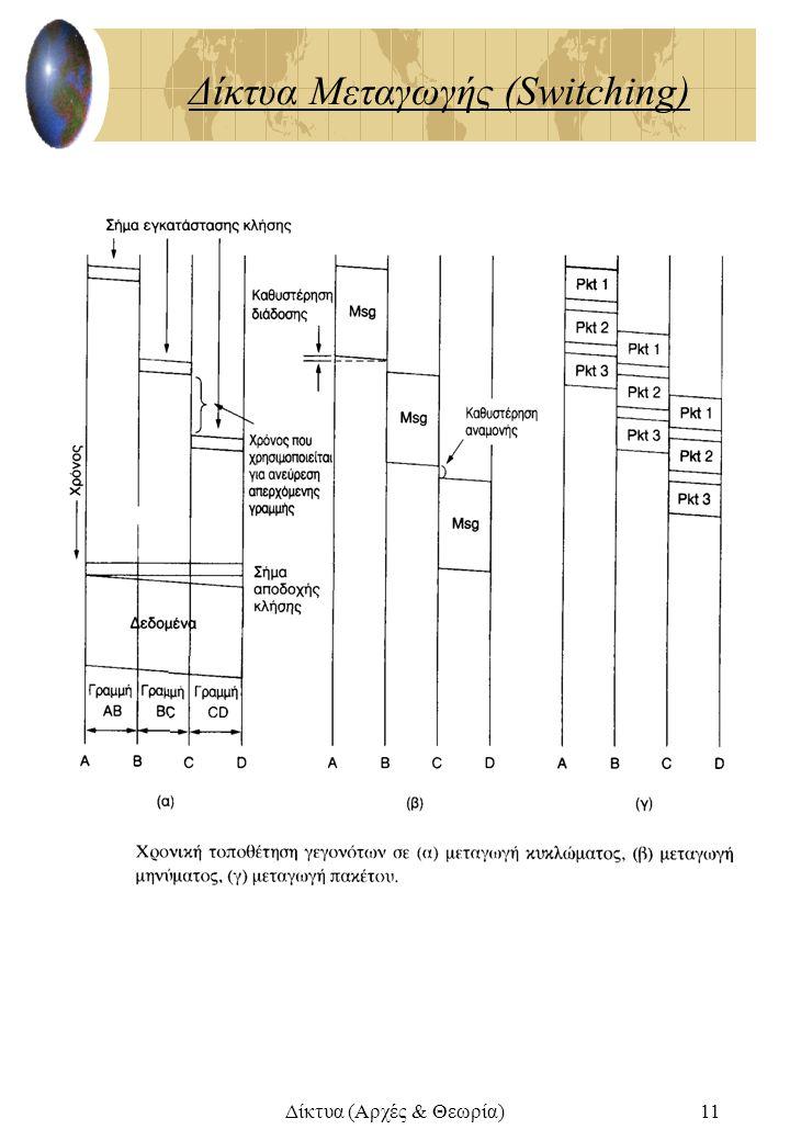 Δίκτυα (Αρχές & Θεωρία)11 Δίκτυα Μεταγωγής (Switching)