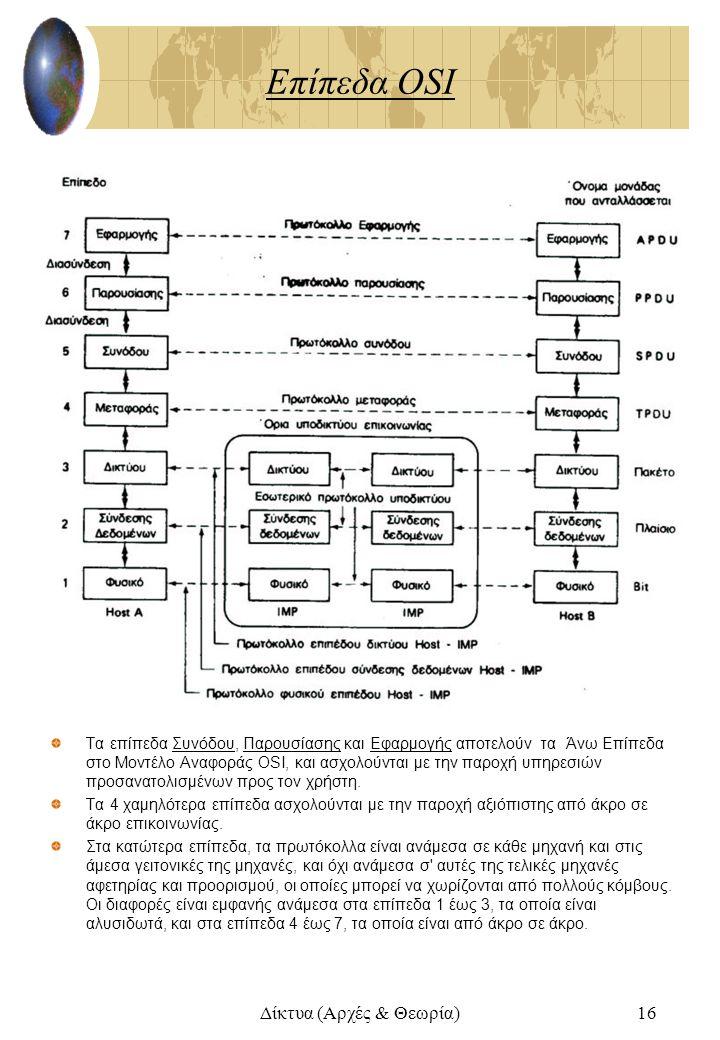 Δίκτυα (Αρχές & Θεωρία)16 Επίπεδα OSI Τα επίπεδα Συνόδου, Παρουσίασης και Εφαρμογής αποτελούν τα Άνω Επίπεδα στο Μοντέλο Αναφοράς OSI, και ασχολούνται