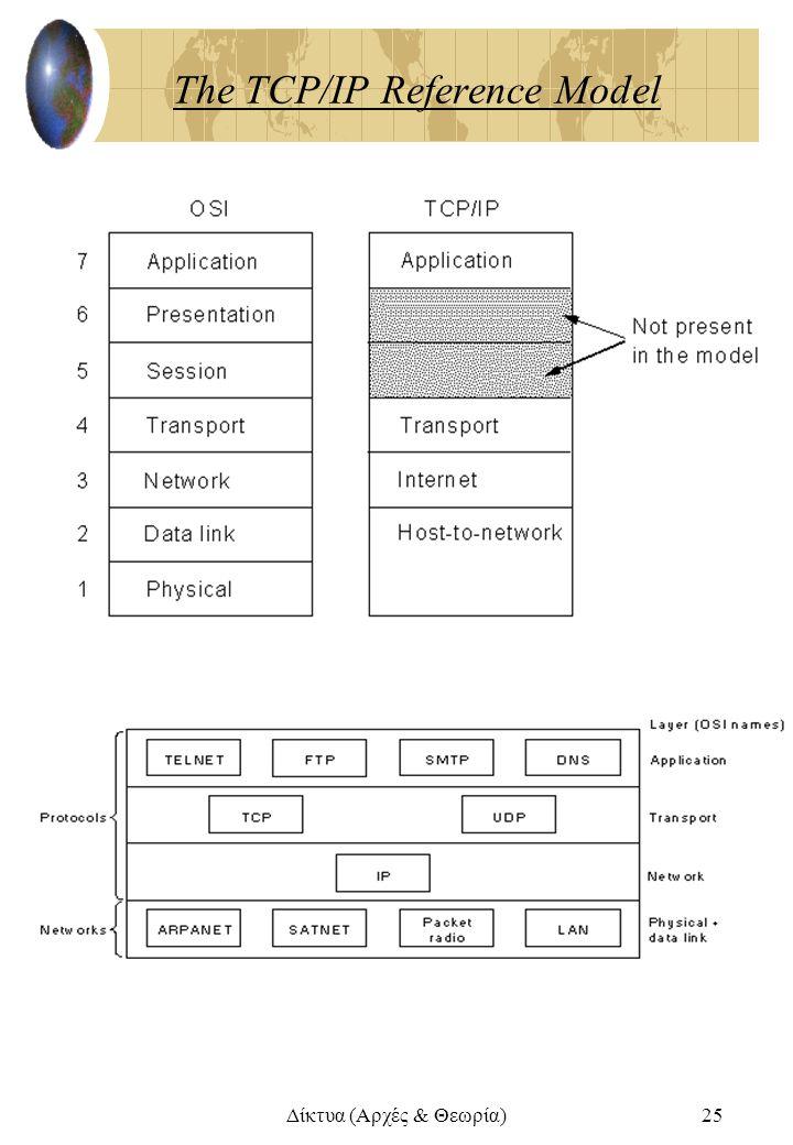 Δίκτυα (Αρχές & Θεωρία)25 The TCP/IP Reference Model