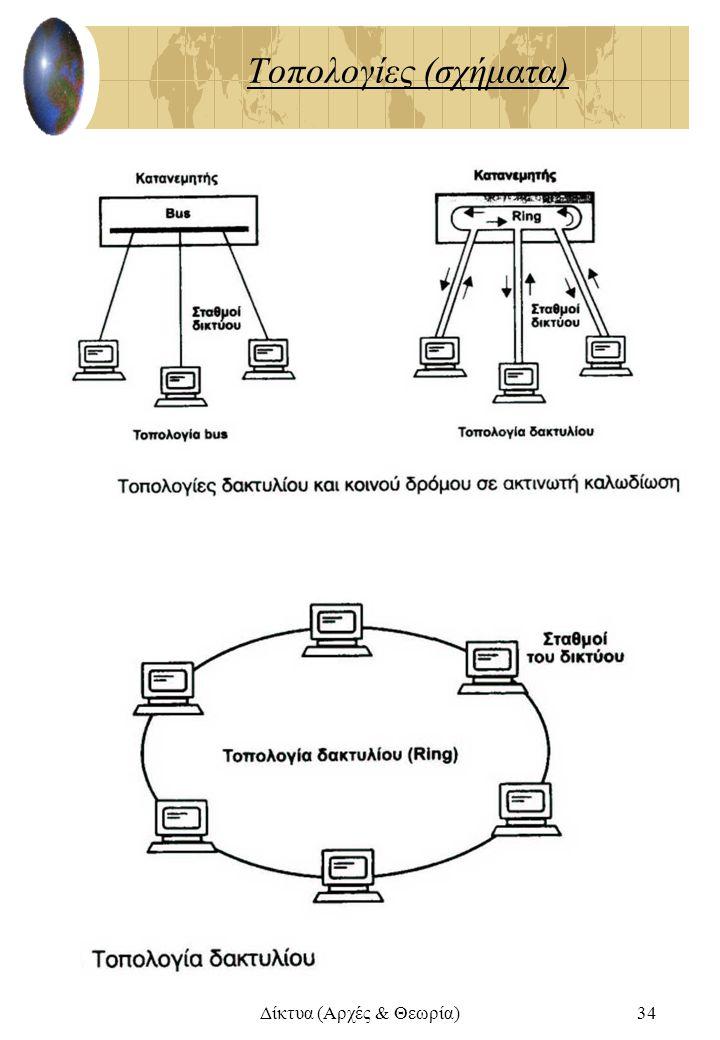 Δίκτυα (Αρχές & Θεωρία)34 Τοπολογίες (σχήματα)
