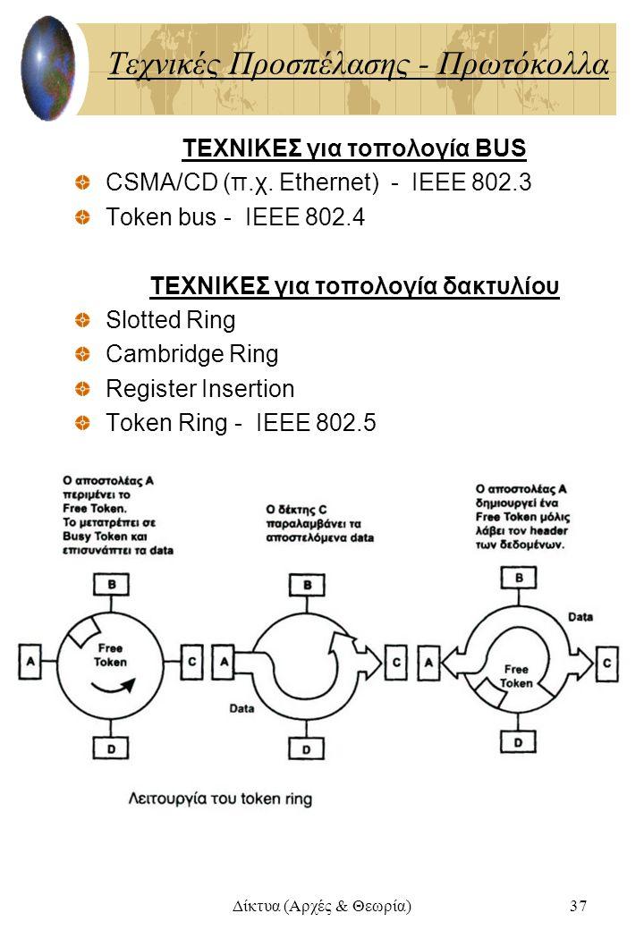 Δίκτυα (Αρχές & Θεωρία)37 Τεχνικές Προσπέλασης - Πρωτόκολλα ΤΕΧΝΙΚΕΣ για τοπολογία BUS CSMA/CD (π.χ. Ethernet) - ΙΕΕΕ 802.3 Token bus - ΙΕΕΕ 802.4 ΤΕΧ