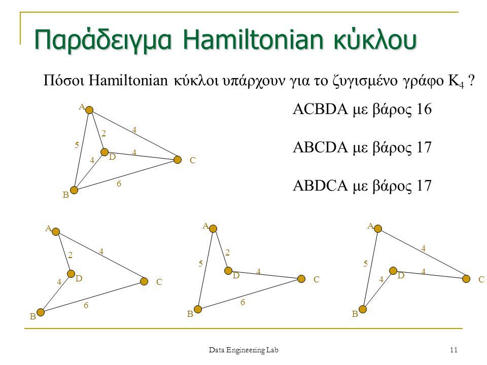 ACBDA με βάρος 16 Πόσοι Hamiltonian κύκλοι υπάρχουν για το ζυγισμένο γράφο K 4 ? A C B D 4 2 6 5 4 4 ABCDA με βάρος 17 ABDCA με βάρος 17 A C B D 4 2 6
