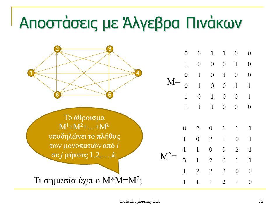 Αποστάσεις με Άλγεβρα Πινάκων 23 65 41 001100 100010 010100 010011 101001 111000 M= Τι σημασία έχει ο Μ*Μ=Μ 2 ; M2=M2= 020111 102101 110021 312011 122