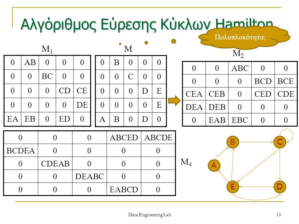 Αλγόριθμος Εύρεσης Κύκλων Hamilton 0B000 00C00 000DE 0000E AB0D0 00ABC00 000BCDBCE CEACEB0CEDCDE DEADEB000 0EABEBC00 000ABCEDABCDE BCDEA0000 0CDEAB000