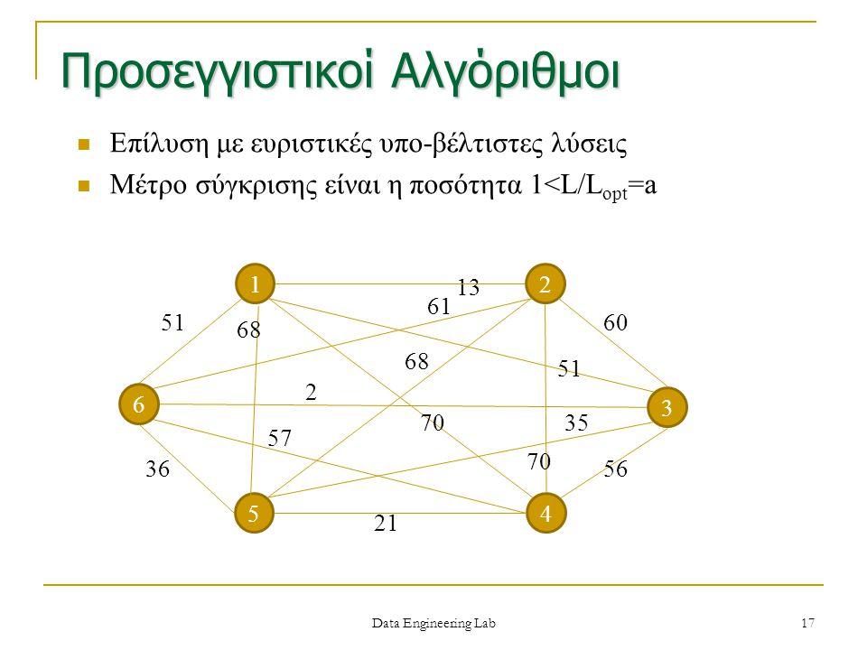 Προσεγγιστικοί Αλγόριθμοι Επίλυση με ευριστικές υπο-βέλτιστες λύσεις Μέτρο σύγκρισης είναι η ποσότητα 1<L/L opt =a 13 12 4 3 51 6 5 60 56 21 36 2 68 5