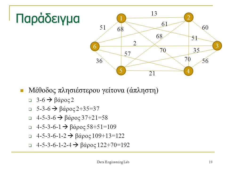 Παράδειγμα Μέθοδος πλησιέστερου γείτονα (άπληστη)  3-6  βάρος 2  5-3-6  βάρος 2+35=37  4-5-3-6  βάρος 37+21=58  4-5-3-6-1  βάρος 58+51=109  4