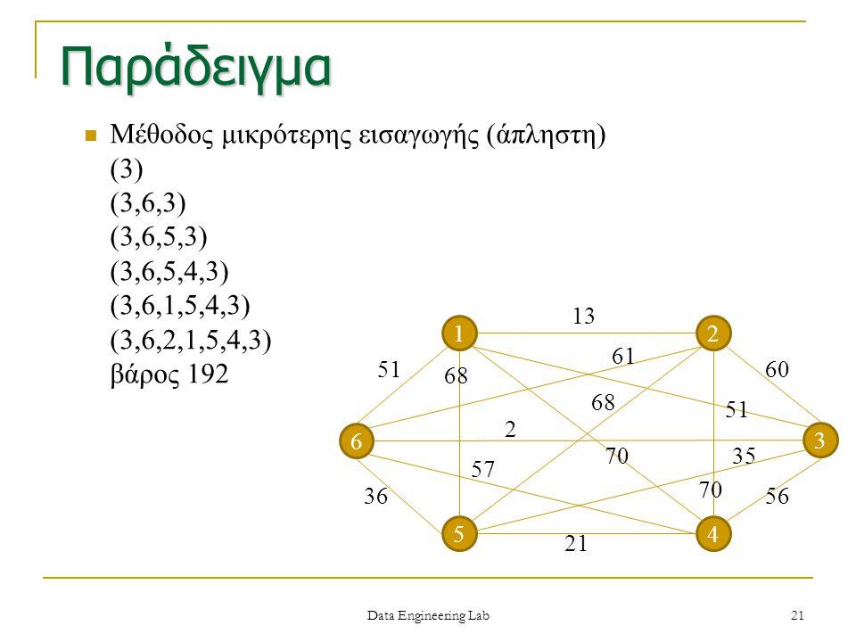 Μέθοδος μικρότερης εισαγωγής (άπληστη) (3) (3,6,3) (3,6,5,3) (3,6,5,4,3) (3,6,1,5,4,3) (3,6,2,1,5,4,3) βάρος 192 Παράδειγμα 12 4 3 51 6 5 13 60 56 21
