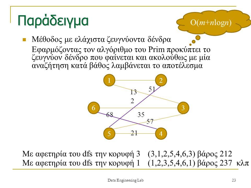 Παράδειγμα Μέθοδος με ελάχιστα ζευγνύοντα δένδρα Εφαρμόζοντας τον αλγόριθμο του Prim προκύπτει το ζευγνύον δένδρο που φαίνεται και ακολούθως με μία αν