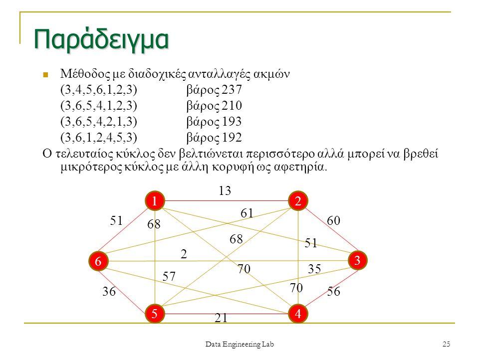 Παράδειγμα Μέθοδος με διαδοχικές ανταλλαγές ακμών (3,4,5,6,1,2,3)βάρος 237 (3,6,5,4,1,2,3)βάρος 210 (3,6,5,4,2,1,3)βάρος 193 (3,6,1,2,4,5,3)βάρος 192