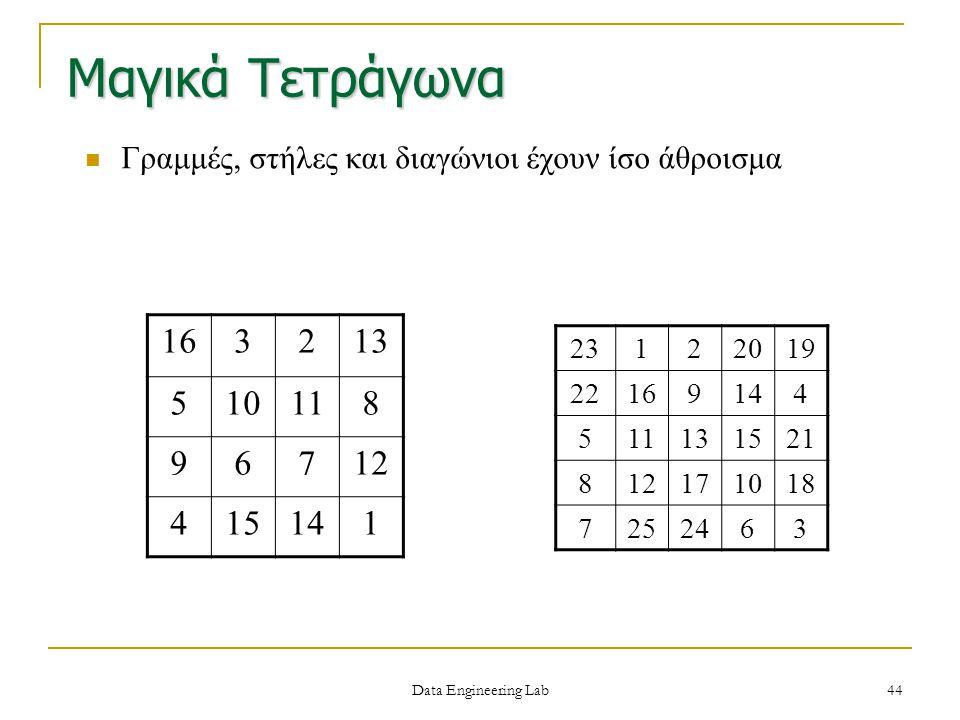 Μαγικά Τετράγωνα Γραμμές, στήλες και διαγώνιοι έχουν ίσο άθροισμα 163213 510118 96712 415141 23122019 22169144 511131521 812171018 7252463 Data Engine