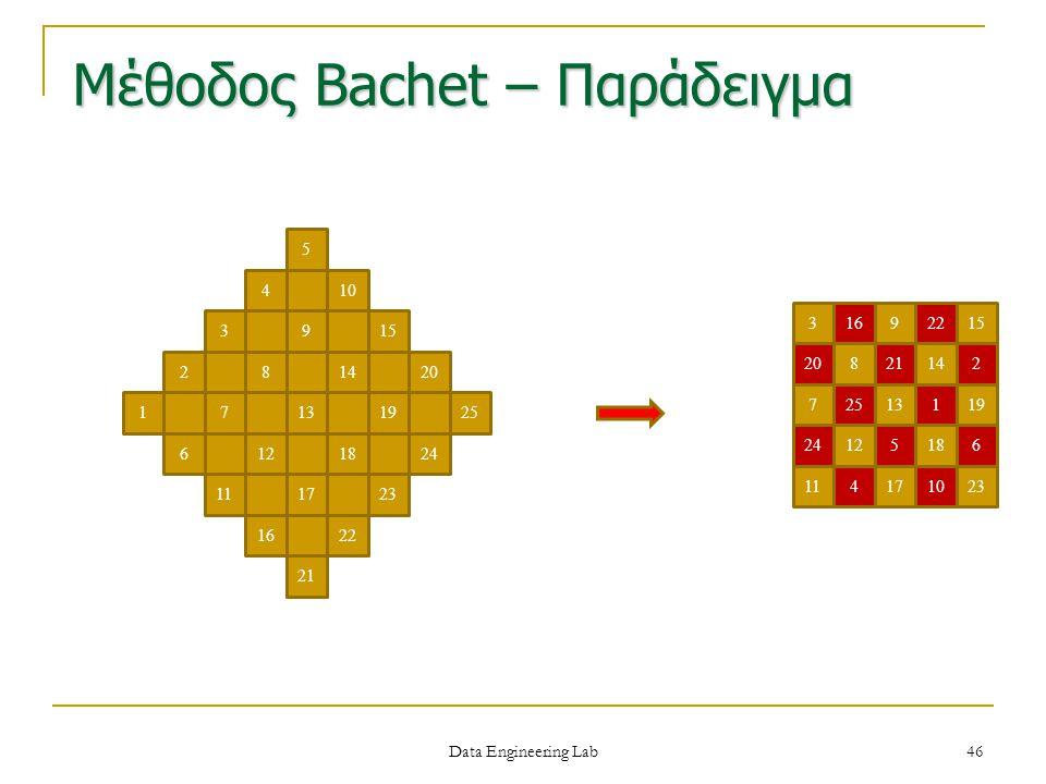 Μέθοδος Bachet – Παράδειγμα 1 2 3 4 5 7131925 10 15 20 9 814 6241218 112317 1622 21 1 2 6 25 20 24 4 5 10 1622 21 3 71319 159 814 1218 171123 Data Eng