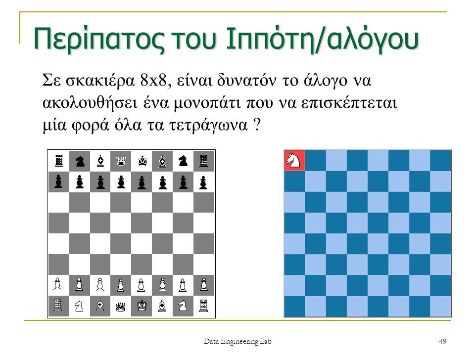 Σε σκακιέρα 8x8, είναι δυνατόν το άλογο να ακολουθήσει ένα μονοπάτι που να επισκέπτεται μία φορά όλα τα τετράγωνα ? Περίπατος του Ιππότη/αλόγου Data E