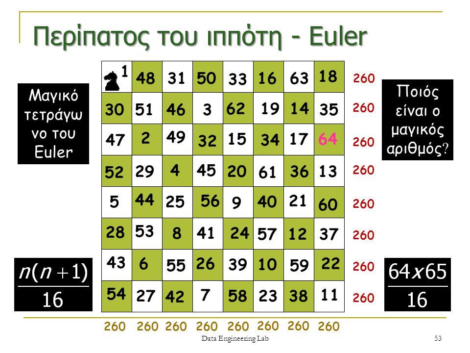 Περίπατος του ιππότη - Euler Μαγικό τετράγω νο του Euler 2 1 3 4 5 6 7 8 9 10 12 13 14 15 16 17 18 19 20 21 23 25 26 27 28 29 30 31 32 33 35 37 38 40