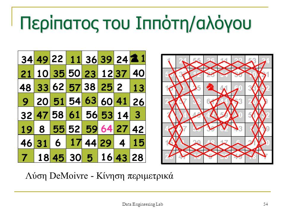 Περίπατος του Ιππότη/αλόγου Data Engineering Lab 54 Λύση DeMoivre - Κίνηση περιμετρικά