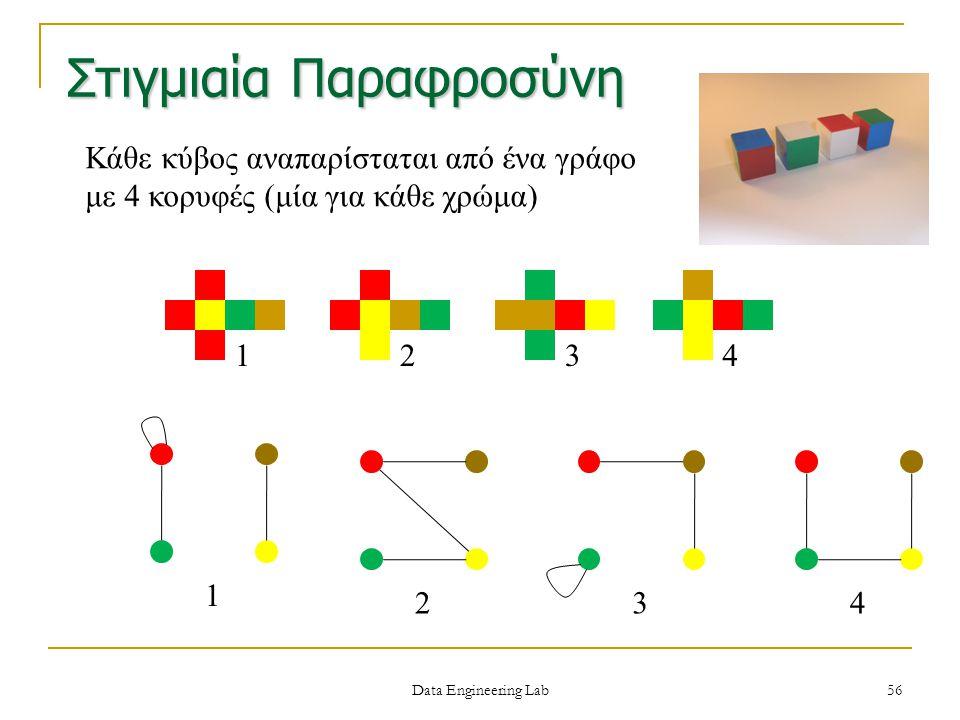 Στιγμιαία Παραφροσύνη Κάθε κύβος αναπαρίσταται από ένα γράφο με 4 κορυφές (μία για κάθε χρώμα) 1234 1 234 Data Engineering Lab 56