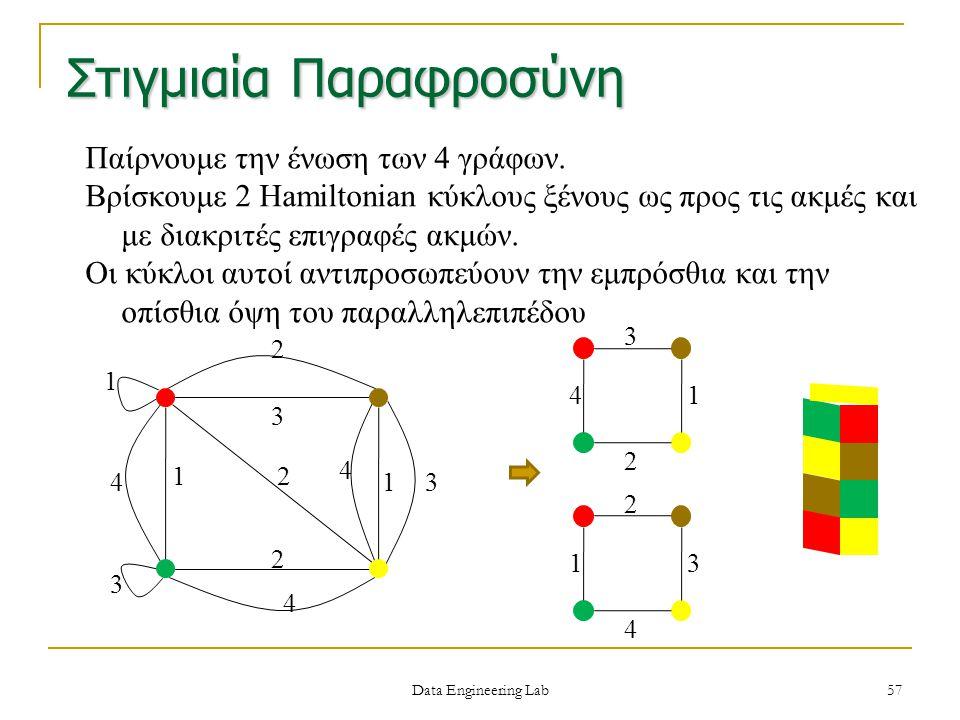 Παίρνουμε την ένωση των 4 γράφων. Βρίσκουμε 2 Hamiltonian κύκλους ξένους ως προς τις ακμές και με διακριτές επιγραφές ακμών. Οι κύκλοι αυτοί αντιπροσω
