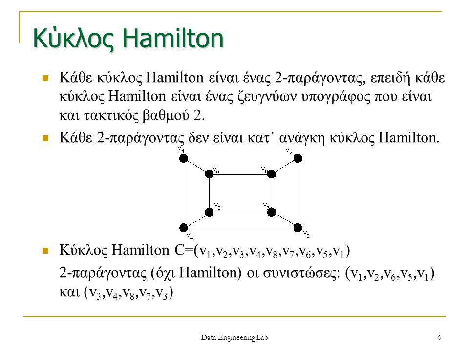 Γράφοι Hamilton Eξιχνιάσιμος-traceable (έχει μονοπάτι Hamilton) Oμογενώς-homogenously εξιχνιάσιμος (εξιχνιάσιμος από κάθε κορυφή) Γράφος υπο-Hamilton αν δεν είναι Hamilton αλλά ο γράφος G-v είναι Hamilton για κάθε κορυφή v του G Συνδεδεμένος κατά Hamilton (δύο οποιεσδήποτε κορυφές συνδέονται με ένα μονοπάτι Hamilton) Κάθε γράφος συνδεδεμένος κατά Hamilton με αριθμό κορυφών ίσο ή μεγαλύτερο του 3, είναι γράφος Hamilton.