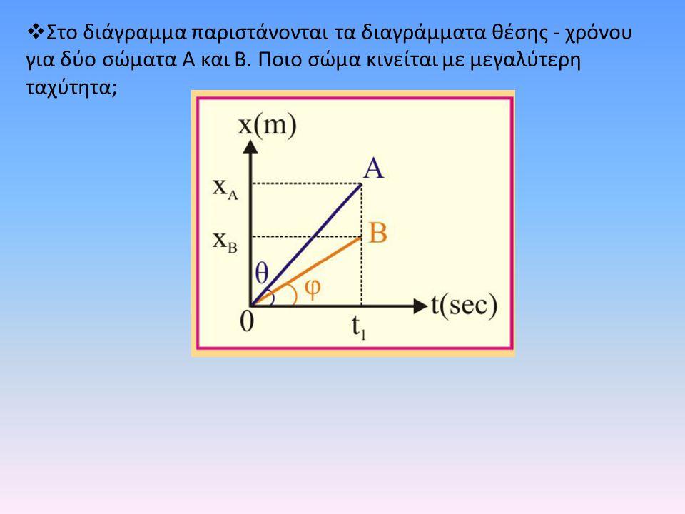  Στο διάγραμμα παριστάνονται τα διαγράμματα θέσης - χρόνου για δύο σώματα Α και Β. Ποιο σώμα κινείται με μεγαλύτερη ταχύτητα;