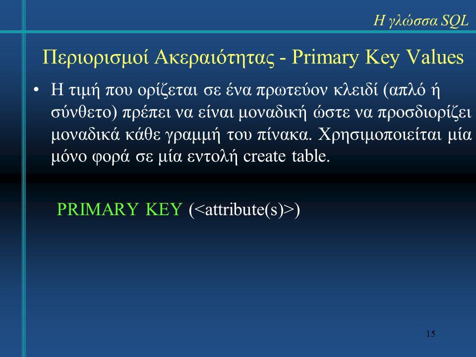 15 Περιορισμοί Ακεραιότητας - Primary Key Values Η τιμή που ορίζεται σε ένα πρωτεύον κλειδί (απλό ή σύνθετο) πρέπει να είναι μοναδική ώστε να προσδιορίζει μοναδικά κάθε γραμμή του πίνακα.